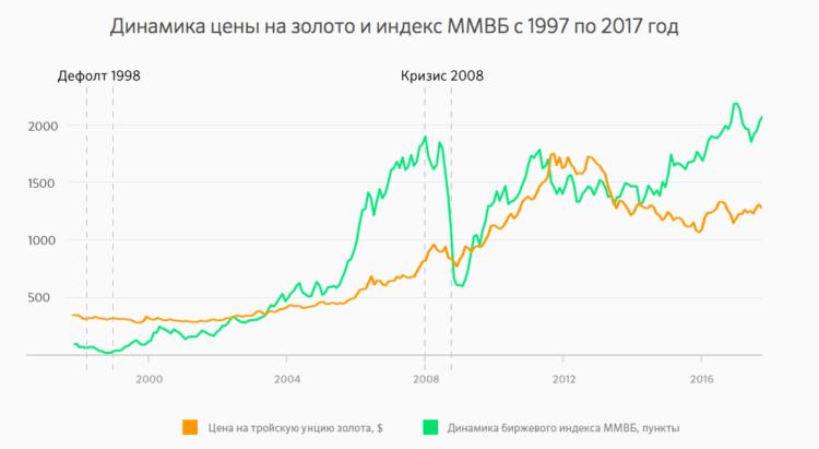 Цена на золото до 2017 года