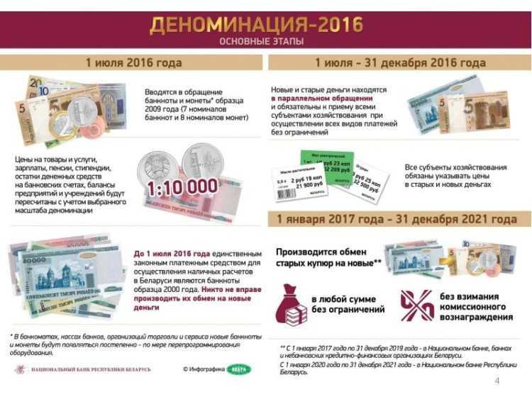 Деноминация 2016