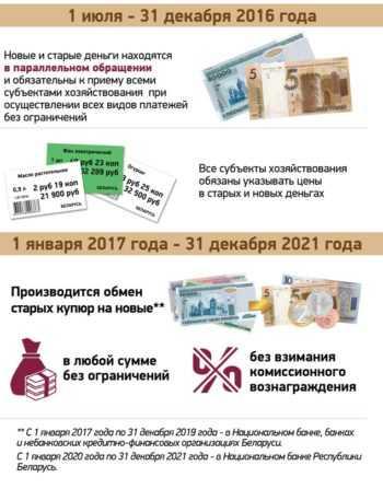 Деноминация в Белоруссии