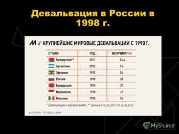 Девальвация 1998