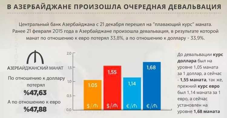 Девальвация в Азербайджане