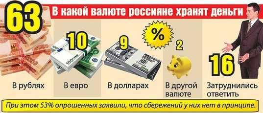 Хранят деньги россияне