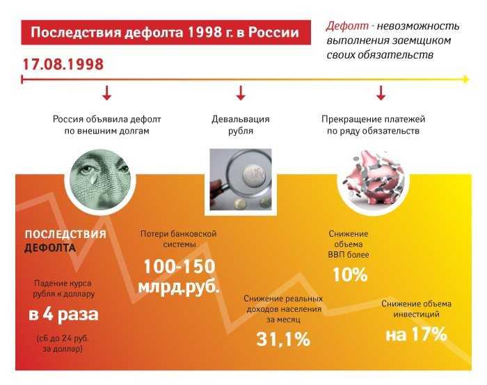 Последствия дефолта 1998