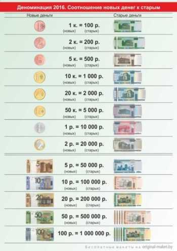 Соотношение старых денег к новым