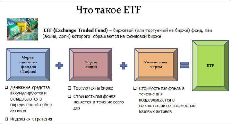 О рынке ETF