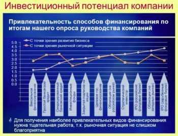 График инвестиционного потенциала компании