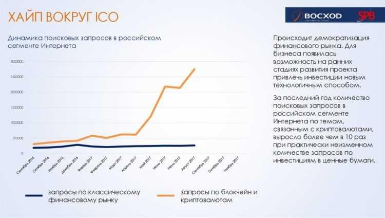 Интерес к криптовалюте