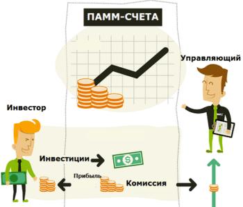 Как происходит инвестирование в памм