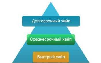 Пирамида хайпов