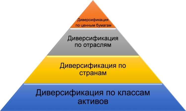 Порядок диверсификации