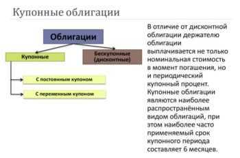 Термин купонных облигаций