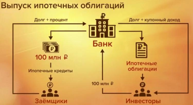 Выпуск ипотечных облигаций