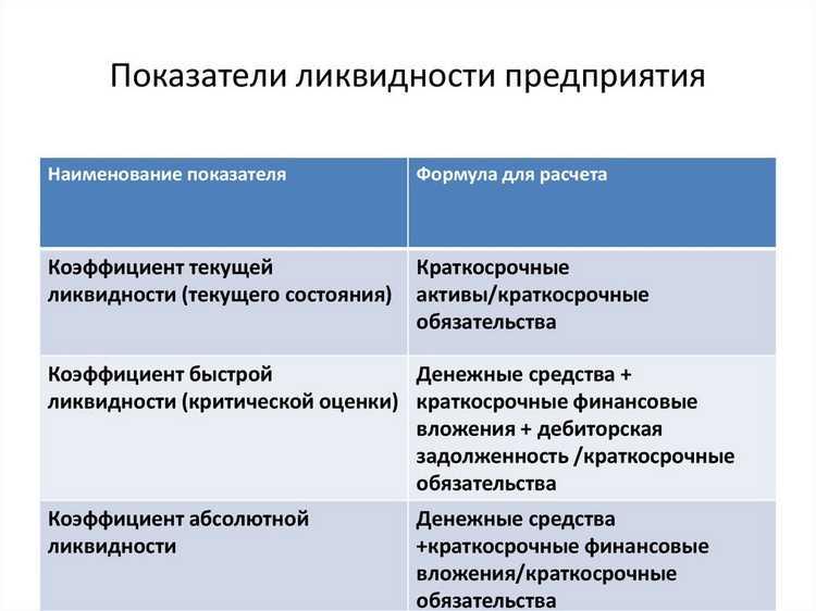 Как провести оценку ликвидности баланса предприятия